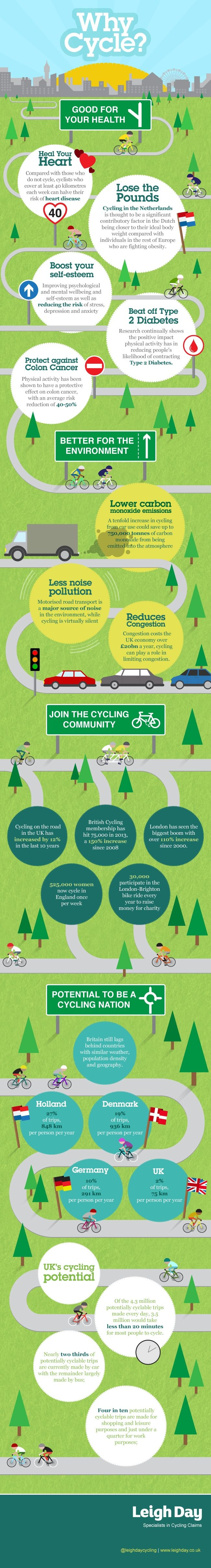 Britain really is a cycling nation. With the second win in a row in the Tour de France and countless medals on the track, we can confidently say we produce the greatest cyclists in the World. There are so many reasons for everyone to start cycling, from the enormous health benefits to the good it does for the environment.   Here are just a few very good reasons for getting on your bike.