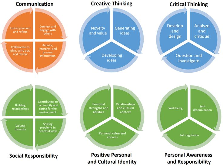 Core Competencies | Student Template