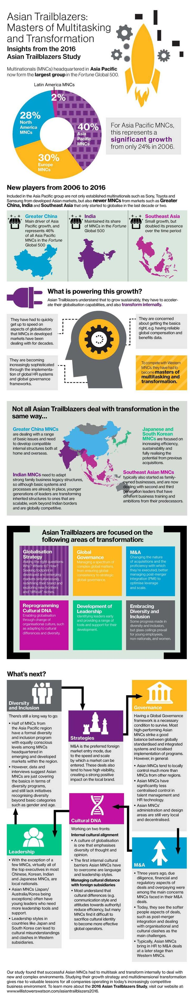 Today, Asia Pacific-headquartered companies in the Fortune Global 500 outnumber those headquartered in Europe and North America. This was not the case a mere decade ago. Willis Towers Watson's 2016 Asian Trailblazers Study examines the globalisation of these multinationals — without the luxury of time, and operating in complex, financially precarious markets, how have they been able to grow so dramatically?