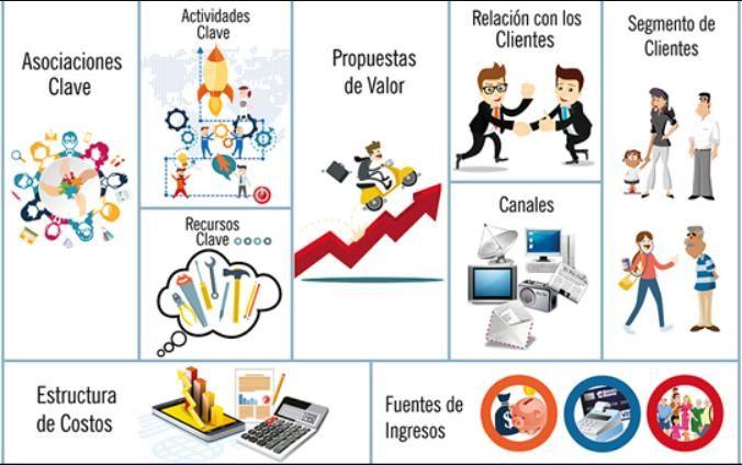 Estructura De Costos Canvas Dibujo Búsqueda De Google Lean Canvas Business Entrepreneurship Design Thinking