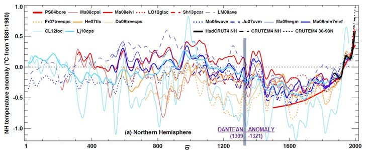 """Martin Bauch/Thomas Labbé: """"The Dantean Anomaly 1309-1321 – Rapid Climate Change and Late Medieval Europe in a Global Perspective"""" #dhmasterclass – Digital Humanities am DHIP"""