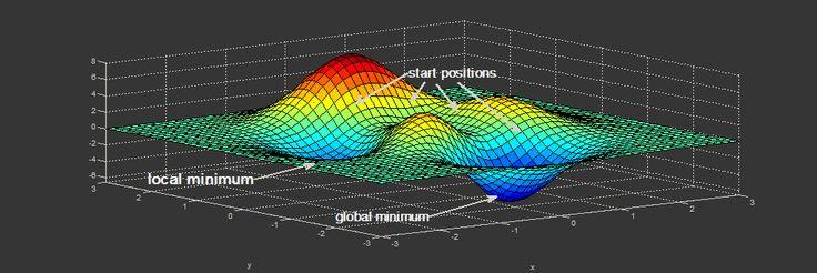 [Из песочницы] Алгоритм Левенберга — Марквардта для нелинейного метода наименьших квадратов и его реализация на Python    Нахождение экстремума (минимума или максимума) целевой функции является важной задачей в математике и её приложениях (в частности, в машинном обучении есть задача curve-fitting ). Наверняка каждый слышал о методе наискорейшего спуска (МНС) и методе Ньютона (МН). К сожалению, эти методы имеют ряд существенных недостатков, в частности — метод наискорейшего спуска может…
