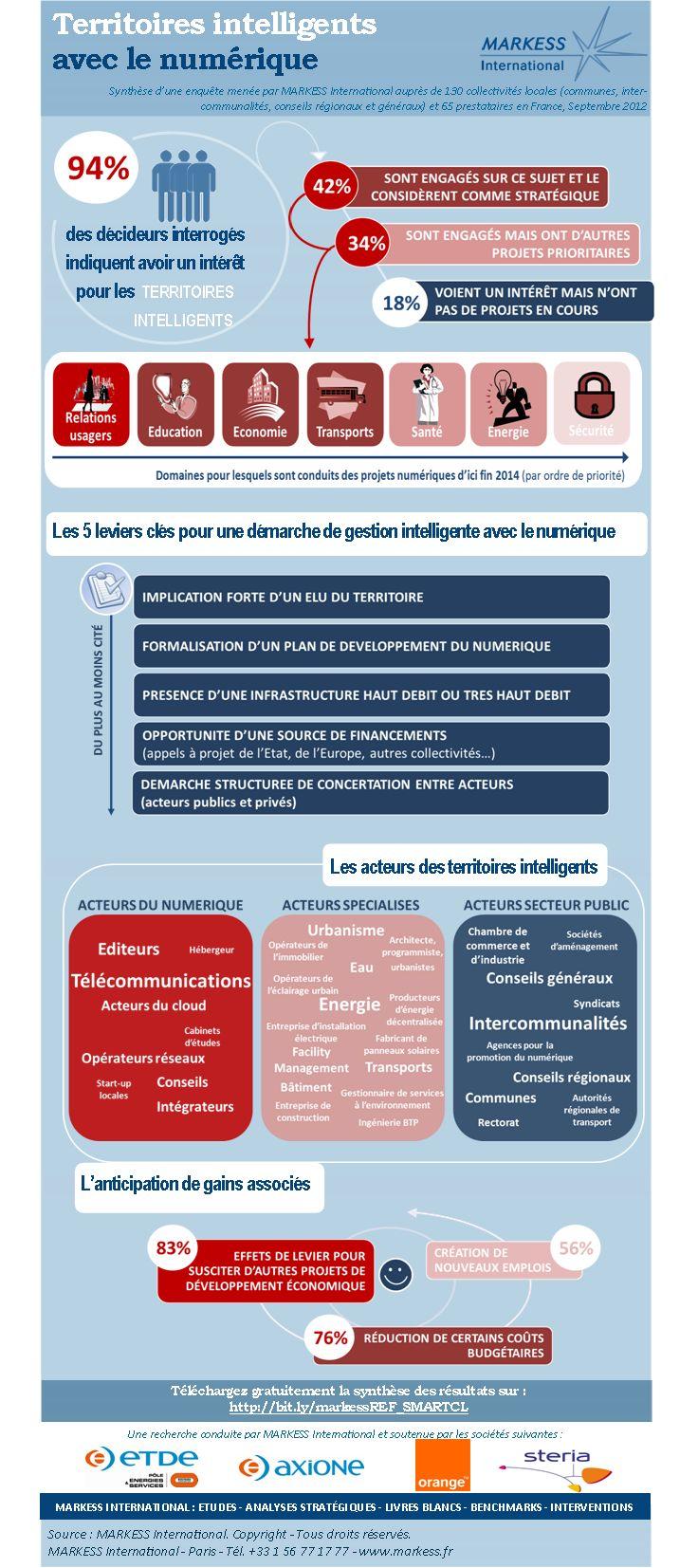 """Infographie Markess """"territoires intelligents avec le numérique"""" (projets, leviers, acteurs...)"""
