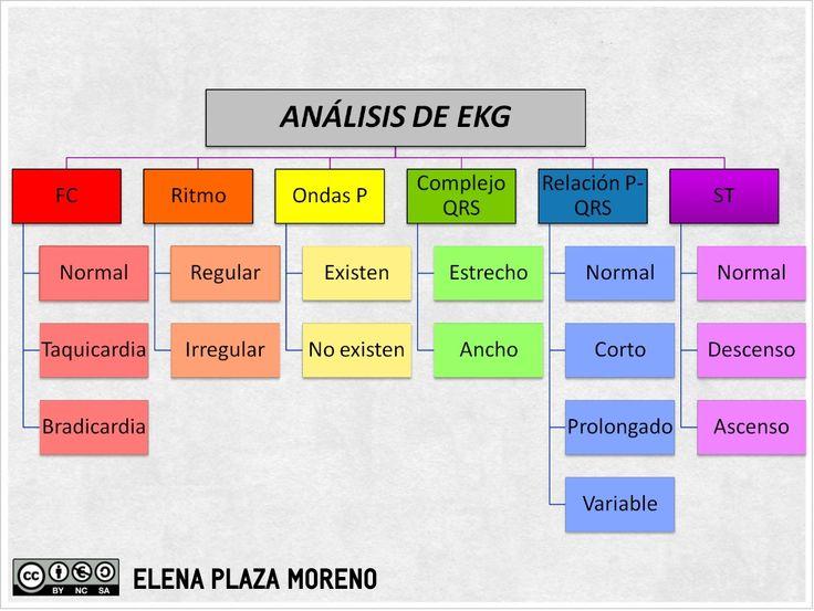 Pasos del análisis del electrocardiograma by Elena Plaza Moreno via slideshare