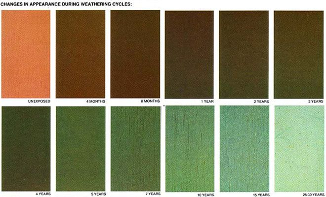 The Weathering Process Of Copper Over Time Palette