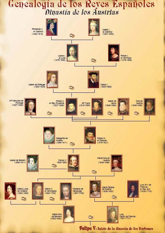 reyes españoles del siglo XVII Y XIX - Buscar con Google