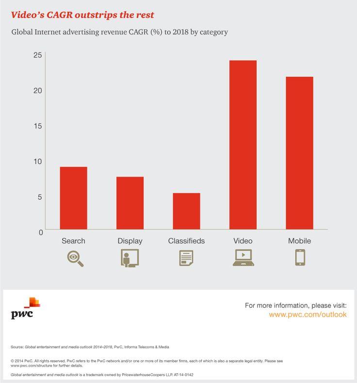 Internet advertising spend  Media Outlook: PwC