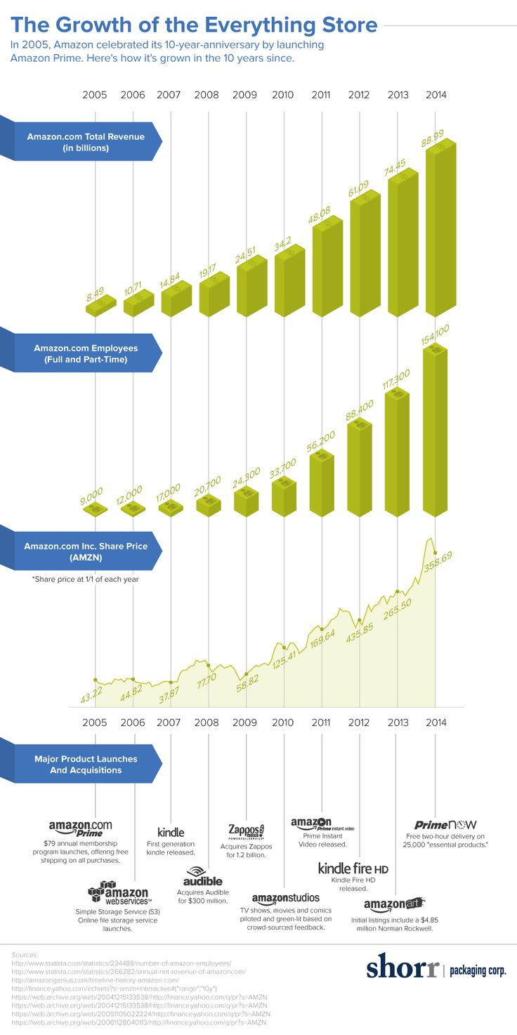 View mobile site about digitalbuyer com affiliate program site map - Wal Mart Us Retail Store Vs Ecommerce Sales Growth 2013 2016 Change Ecommerce Pinterest Ecommerce