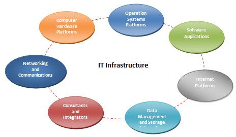 Proper IT Infrastructure Services Can Help Achieve Many Things