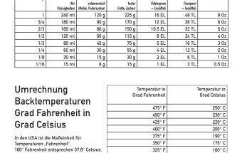 Umrechnungstabelle für Cup in Milliliter, Gramm, Ounces, Tablespoons, Teaspoon Umrechnungstabelle für Grad Fahrenheit in Grad Celsius