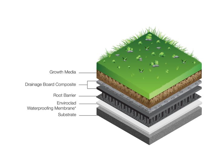 What makes up a Viking Roof Garden?  Find out more - http://www.vikingroofspec.co.nz/catalog/product/Viking-roof-gardens,green-roofs,