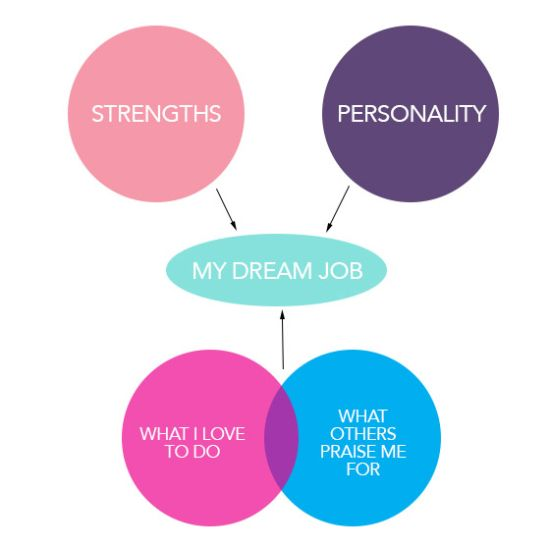 We all dream of working in the perfect job. But, what is it, and how to find your dream job? Find out how to define and get your dream job.