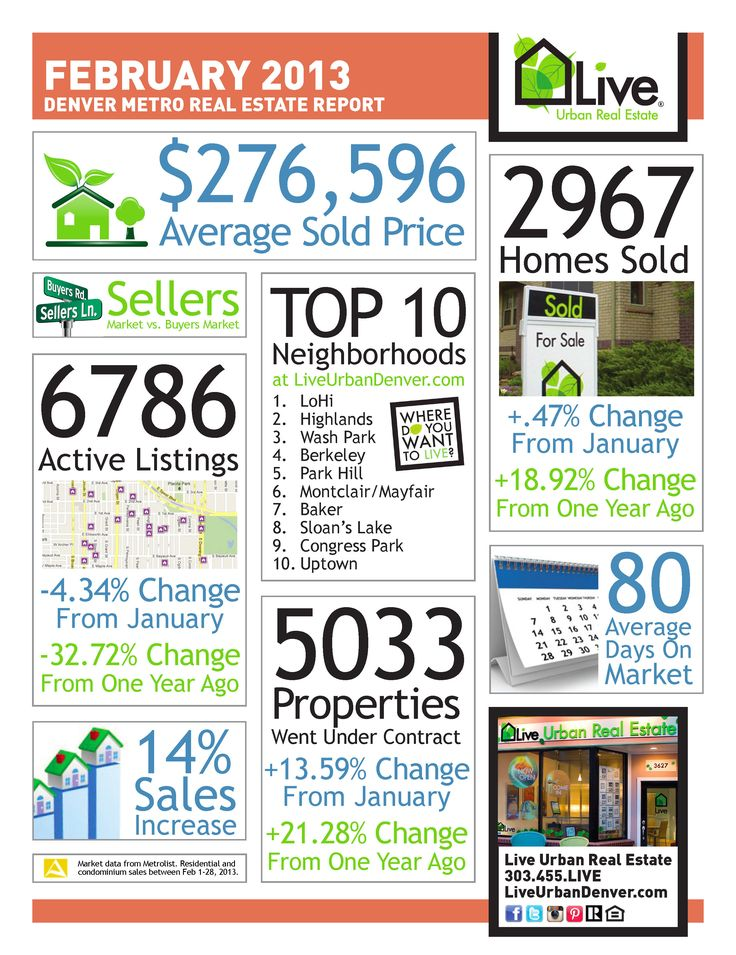 Denver's Real Estate Market continues to show strength - love this infographic for real estate stats!