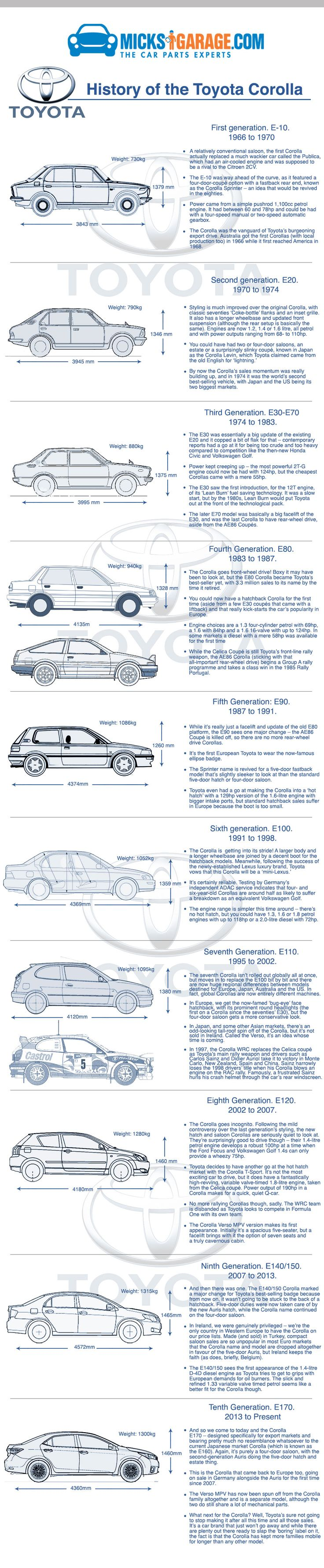 History of The Toyota Corolla - The Best Selling Car in The World                                                                                                                                                                                 More
