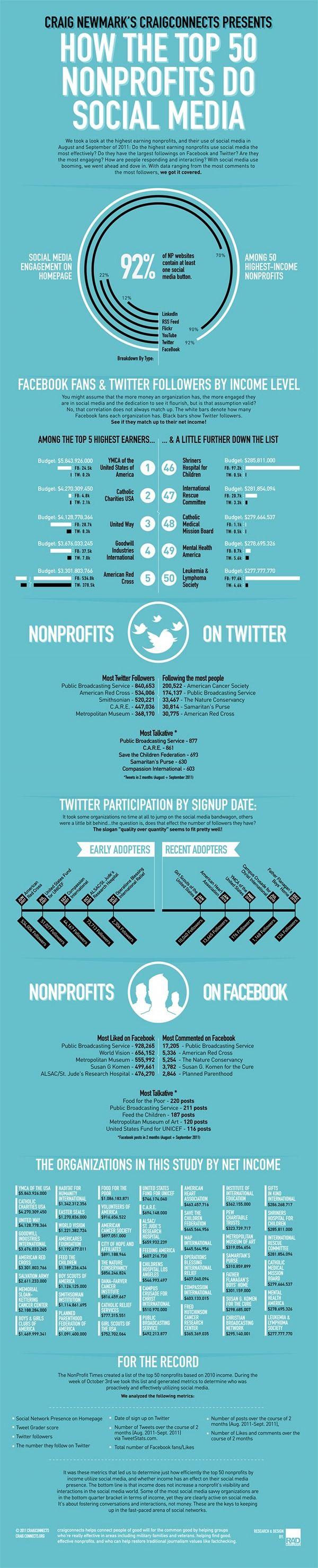 nonprofit & social media