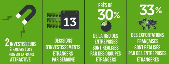 #Attractivité - La #France est attractive : http://www.diplomatie.gouv.fr/fr/politique-etrangere-de-la-france/diplomatie-economique-et-commerce/renforcer-l-attractivite-de-la/article/la-france-est-attractive