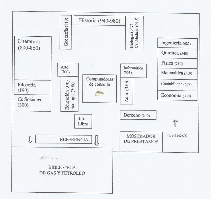 Ubicación de estanterías de biblioteca por cuadrantes, en el área de Circulación y Préstamos.