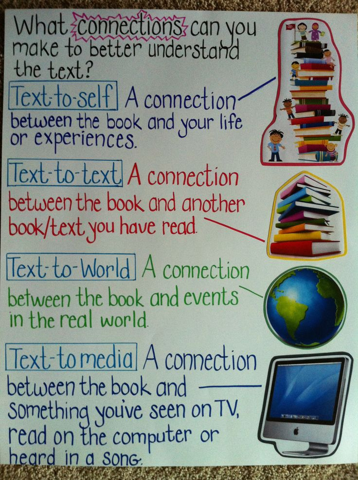 Help your students understand the difference between Text to Text, Text to Self, Text to World, and Text to Media. This is a great anchor chart to display in your classroom.