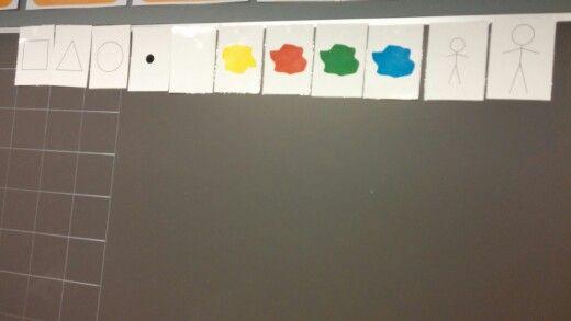 Loogisten palojen symbolikortit. Kuvien alle merkitään plussilla ja miinuksilla mitkä ominaisuudet ovat tosia ja mitkä eivät. Ominaisuudet käydään joko kerralla läpi tai leväytetään kerralla. Oppilaat yrittävät löytää oikeat kortit. Negaatiokortit eivät ole tässä vaiheessa mukana.