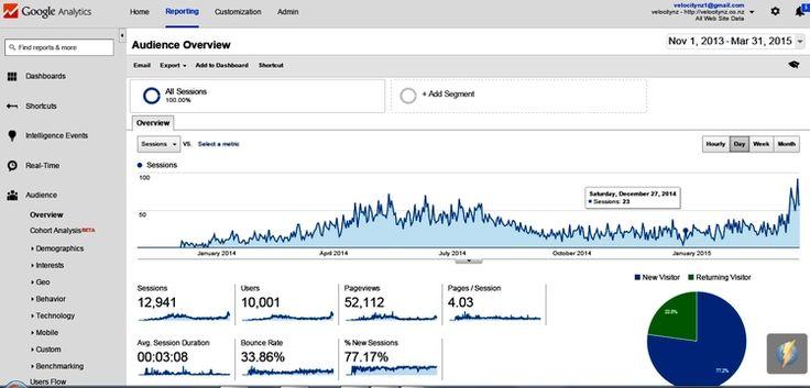 Velocity-Merino-Clothing-NZ's-website-traffic-results-Google-Analytics