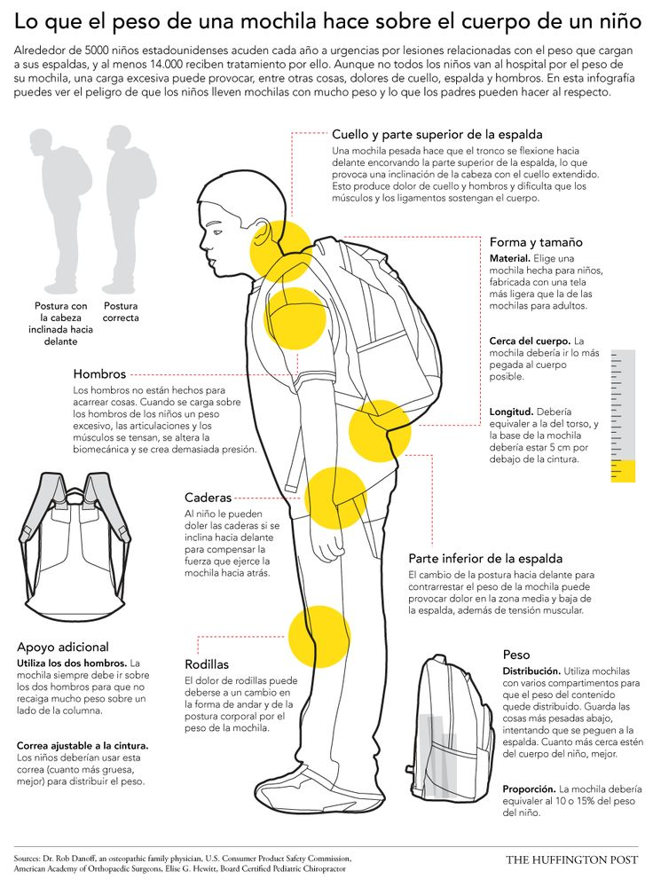 http://www.huffingtonpost.es/2014/09/08/peligros-mochilas-pesadas_n_5743430.html