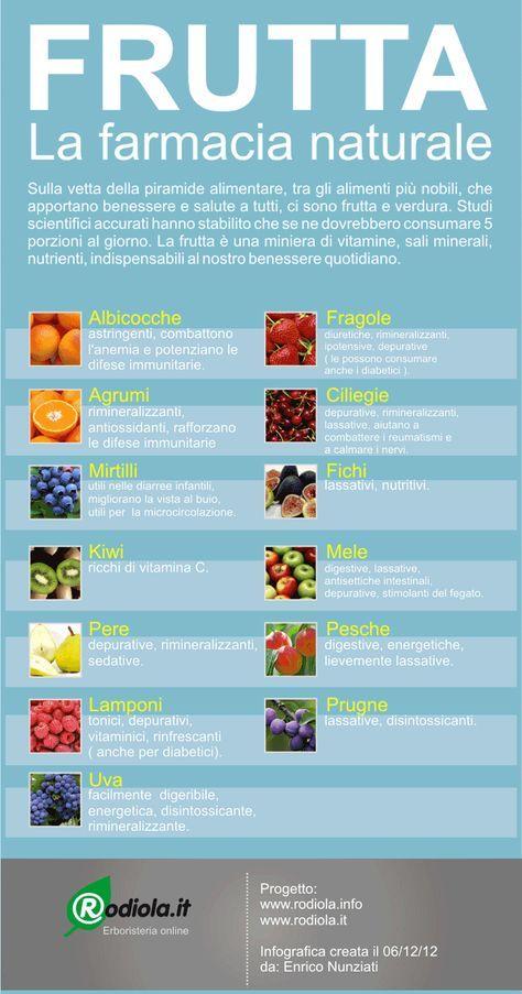 Frutta La farmacia naturale