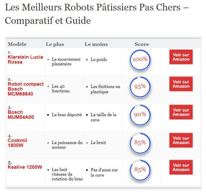 Les Meilleurs Robots Pâtissiers Pas Chers – Comparatif et Guide