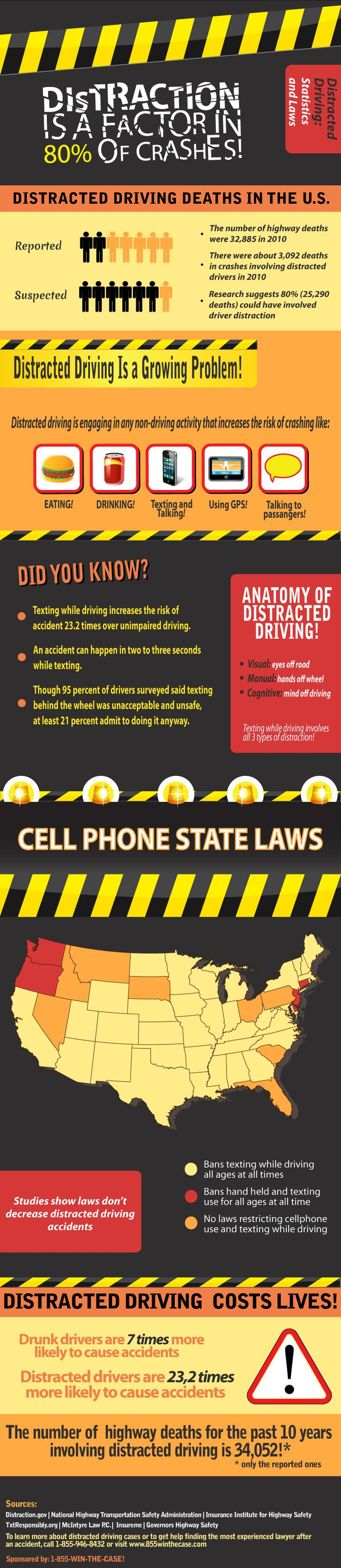 Fresh on IGM > Distracted Driving Effects: Distracted driving is a growing problem in the USA that costs thousands of lives annually. See how it increases the chance of being involved in an accident!  > http://infographicsmania.com/distracted-driving-effects/