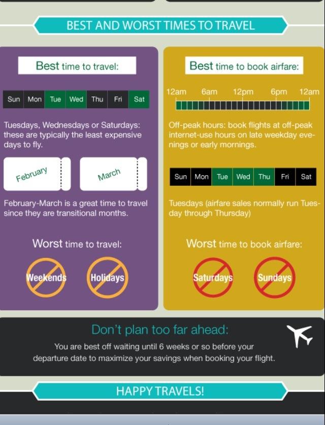Bidding For Air Travel On Priceline