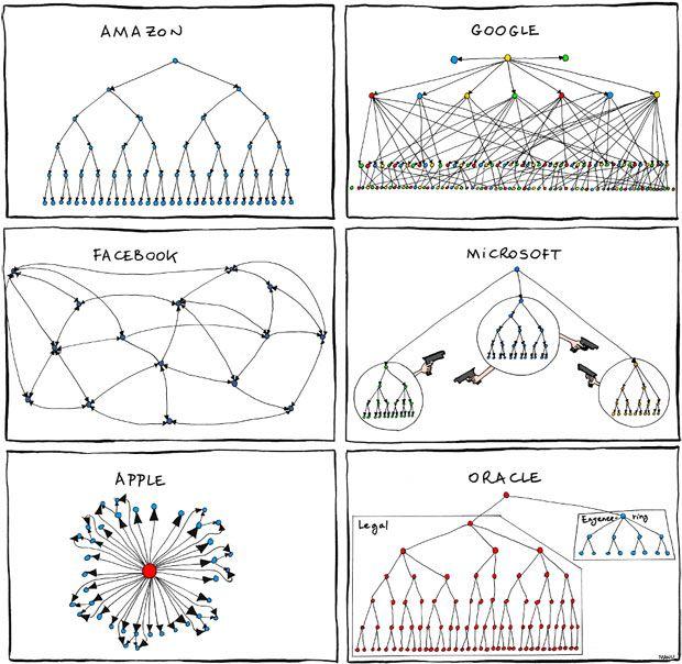 Fun : Lorganisation des grands entreprises high-tech  Les grandes entreprises mondiales de la technologie proposent souvent des produits concurrents très proches, mais peuvent néanmoins suivre des organisations très différentes. Ces quelques schémas résument parfaitement la situation :