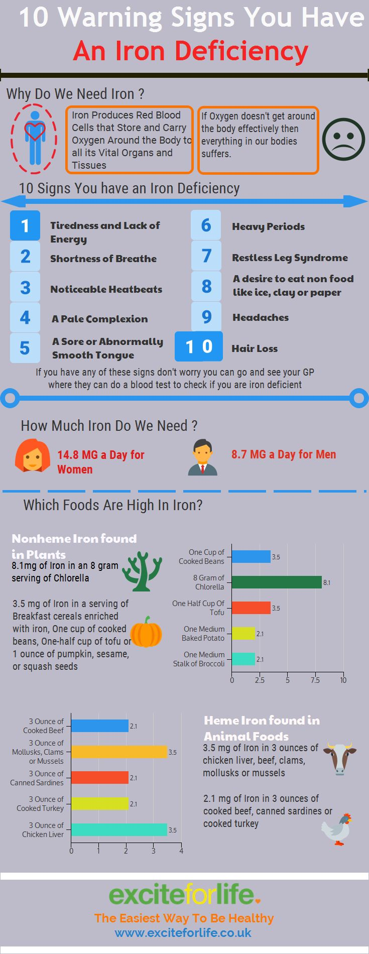 10 Warning Signs You Have an Iron Deficiency!  This infographic tells you what the symptoms are, how much iron you need and what foods are rich in iron Organic chlorella powder has 58% of your RDI of iron in just one serving!  The Easiest Way to be Healthy  Pin and share with family and friends