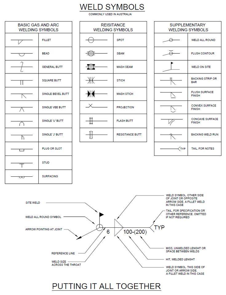 arc welding diagram weld symbols - draftsperson.net | welding symbols ... welding diagram symbols #6