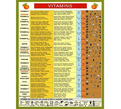 31 best Vitamins images on Pinterest | Health, Healthy ...