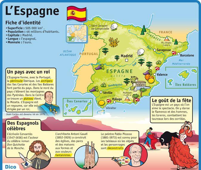 Fiche exposés : L'Espagne