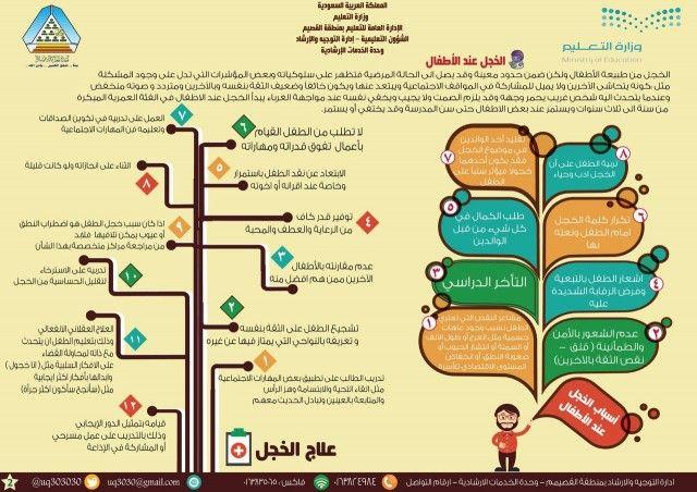 تصاميم انفوجرافيك حول بعض المشاكل النفسية والسلوكية Learning Websites Website Learning