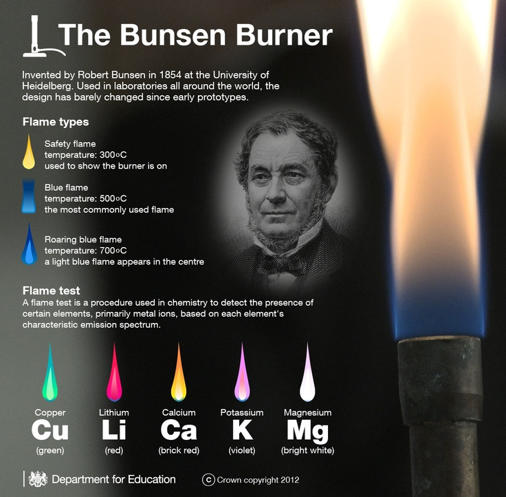 Flame test of elements based on spectral emission when heated