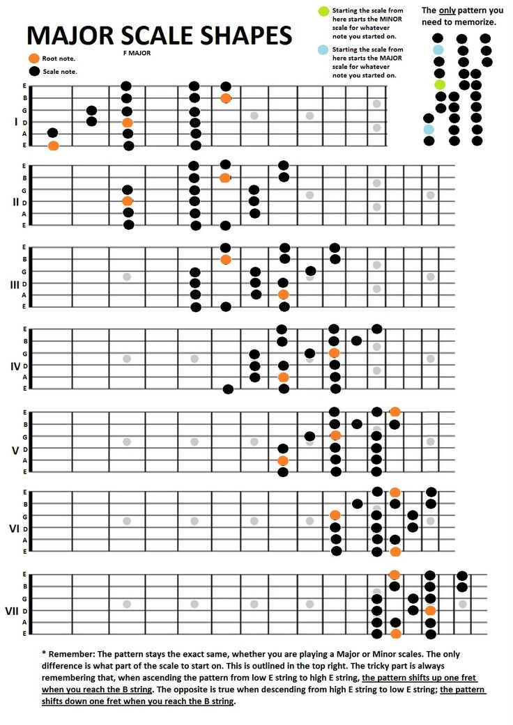 12 best Guitar Chord and Scale Charts from http://www