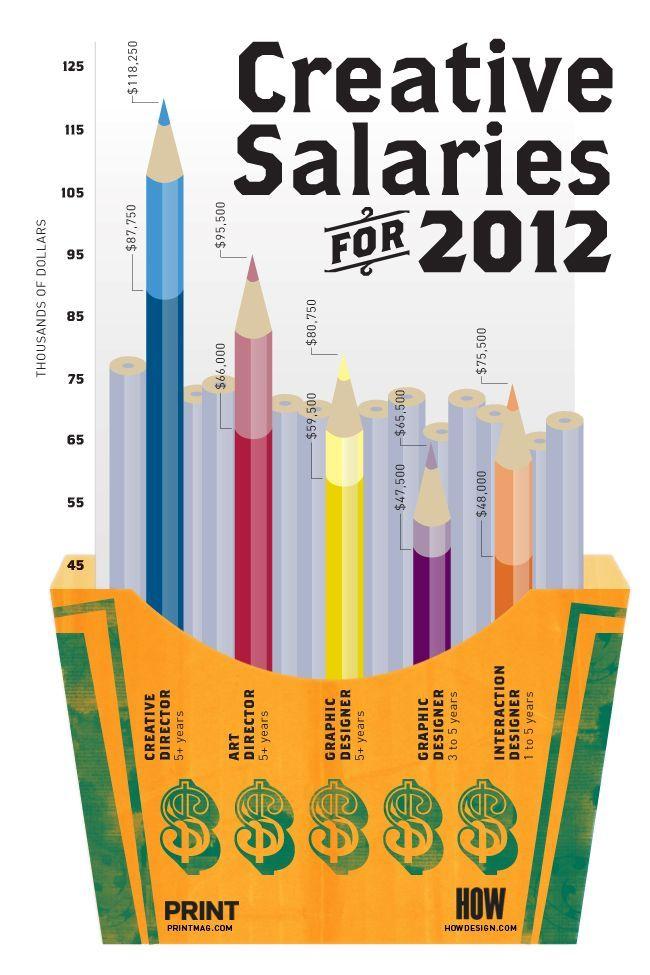 Design Job Career Salaries Infographic