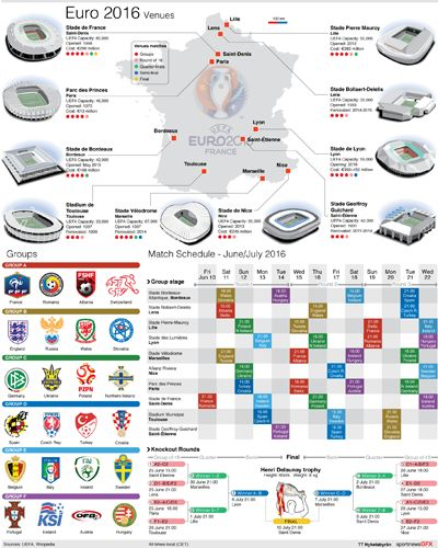 EURO2016-SCHEDULE Euro2016 Group tables with creast, full match schedule and venue details. #Euro2016 #Football #soccer #infographic #graphicdesign 30cm wide Static vector EPS