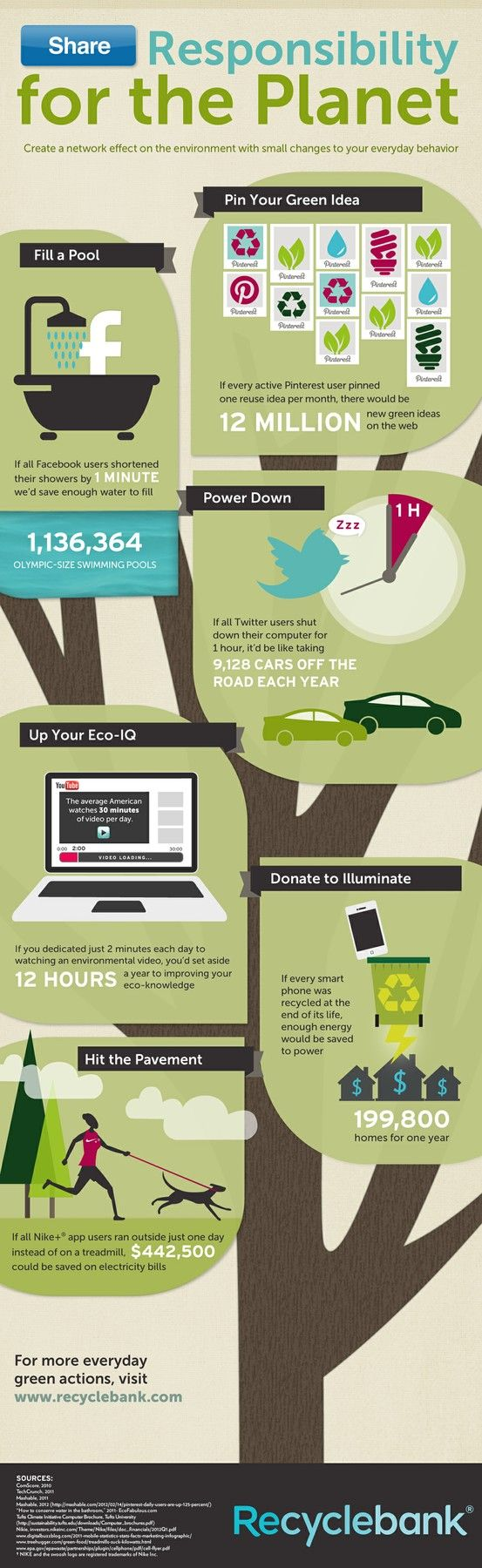 Responsibility for the Planet (INFOGRAPHIC) -- What if environmentalism were as big as social media? - Buy Youtube Views