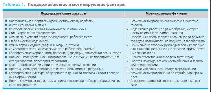 Оценка удовлетворенности персонала | PRO-персонал - управление персоналом и кадровое делопроизводство от экспертов. Сайт для кадровиков, HR и менеджеров по управлению персоналом