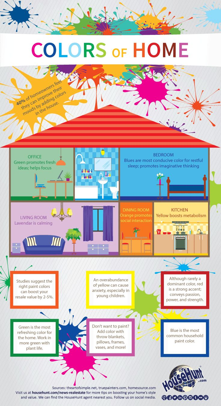 how to paint a home infographic color psychologytrue - Bedroom Color Psychology
