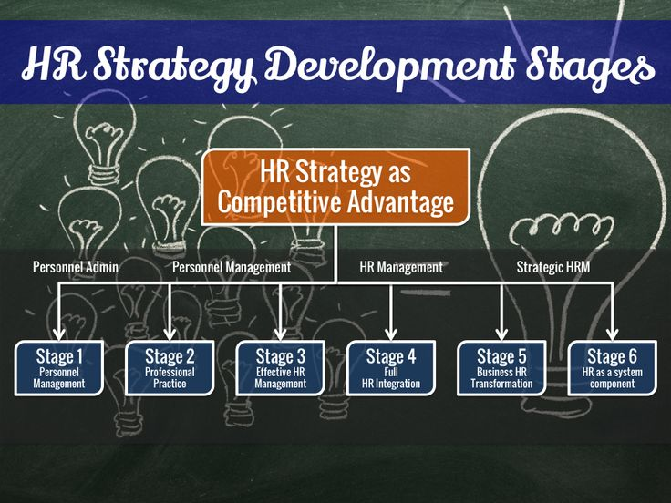 22 Best Hr Strategy Images On Pinterest | Human Resources, Goals