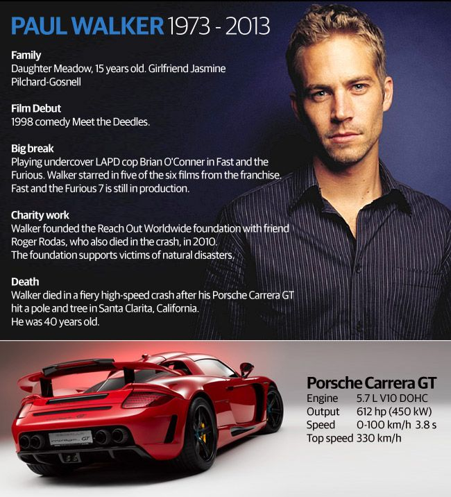 Paul Walker coroner | Paul Walker with the Porsche Carrera GT that he was killed in when it ...