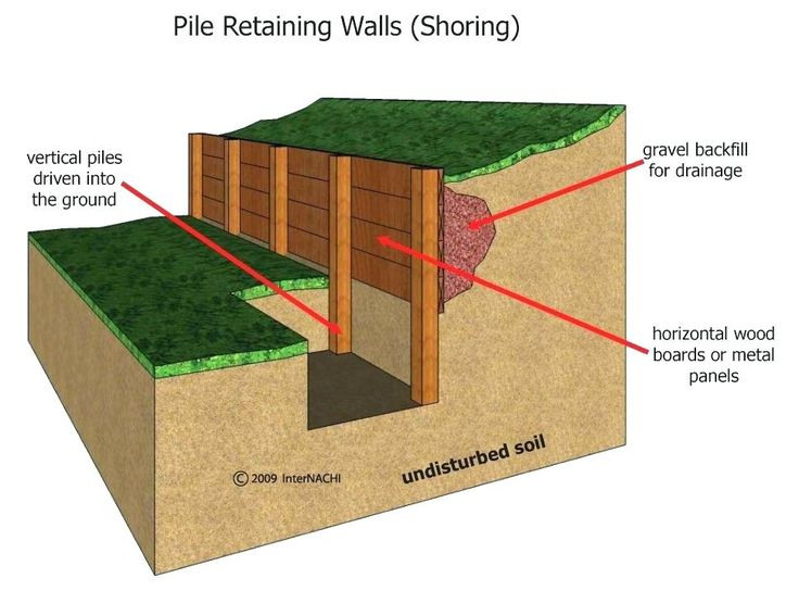 image result for deadman retaining wall anchor retaining on types of structural walls id=38971
