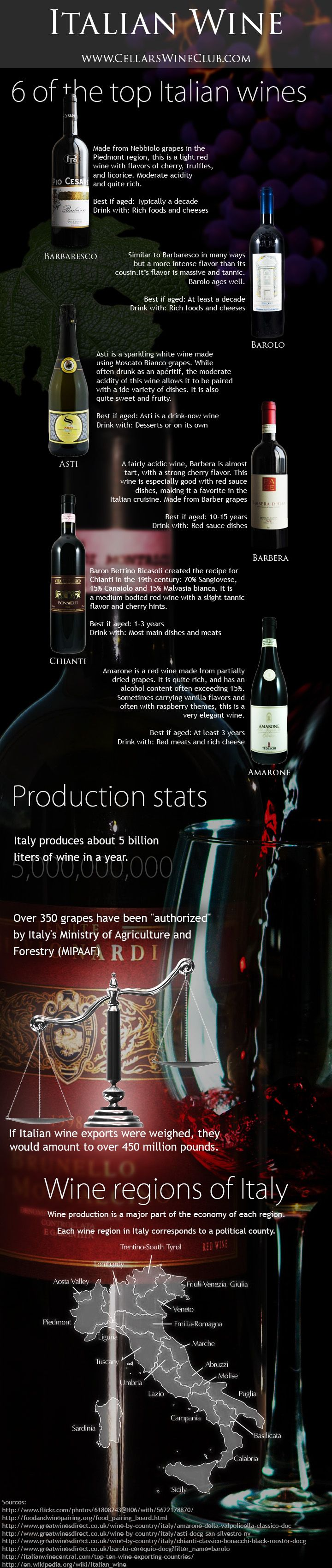 Six of the best Italian wines, facts about Italian wine, and a map of Italy's wine regions in a regal infographic.