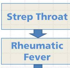 Rheumatic Fever Symptoms, Causes, Complications, Diagnosis And Treatment
