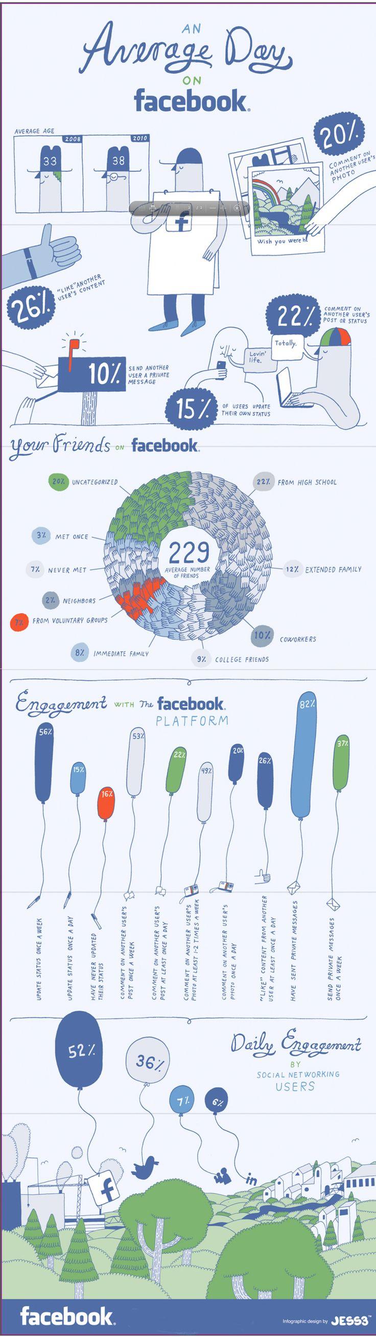 Un día normal en Facebook #infografia #infographic #socialmedia