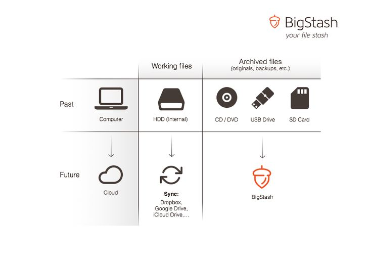 """BigStash is your USB Drive for the """"cloud""""."""