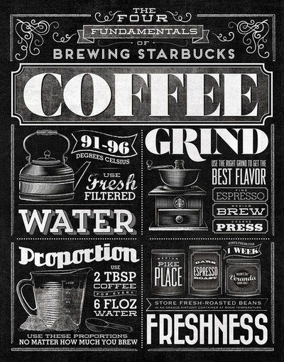 Four coffee fundamentals!